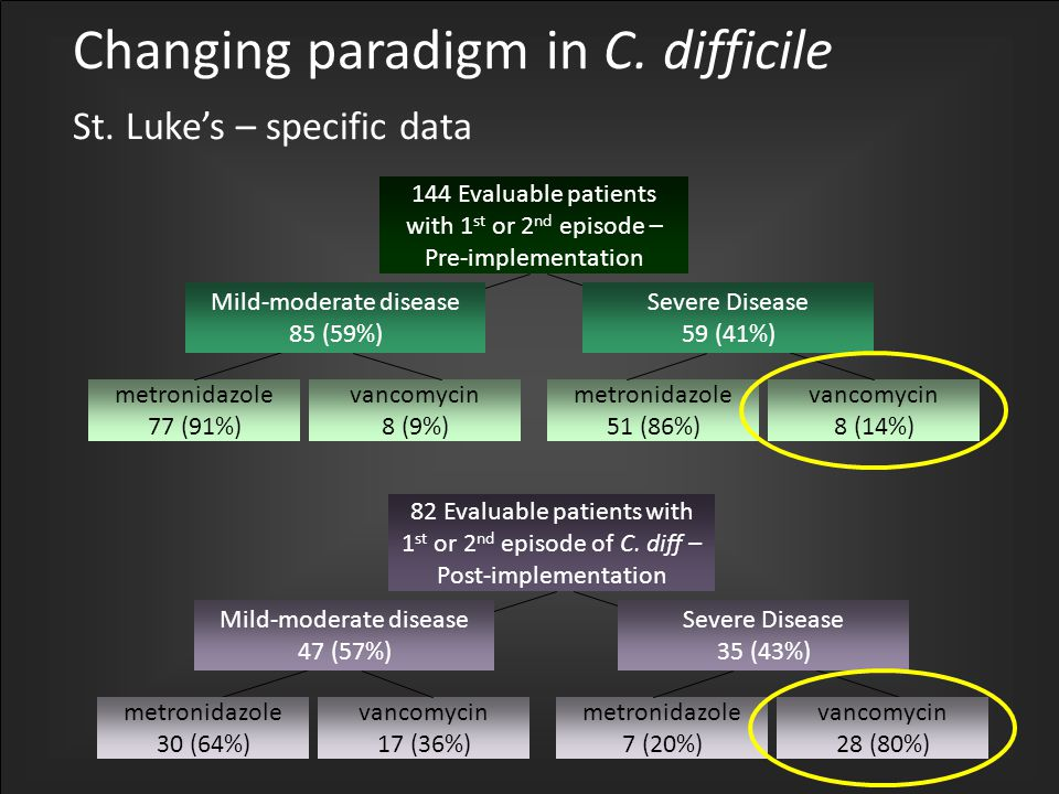 Changing paradigm in C. difficile St.