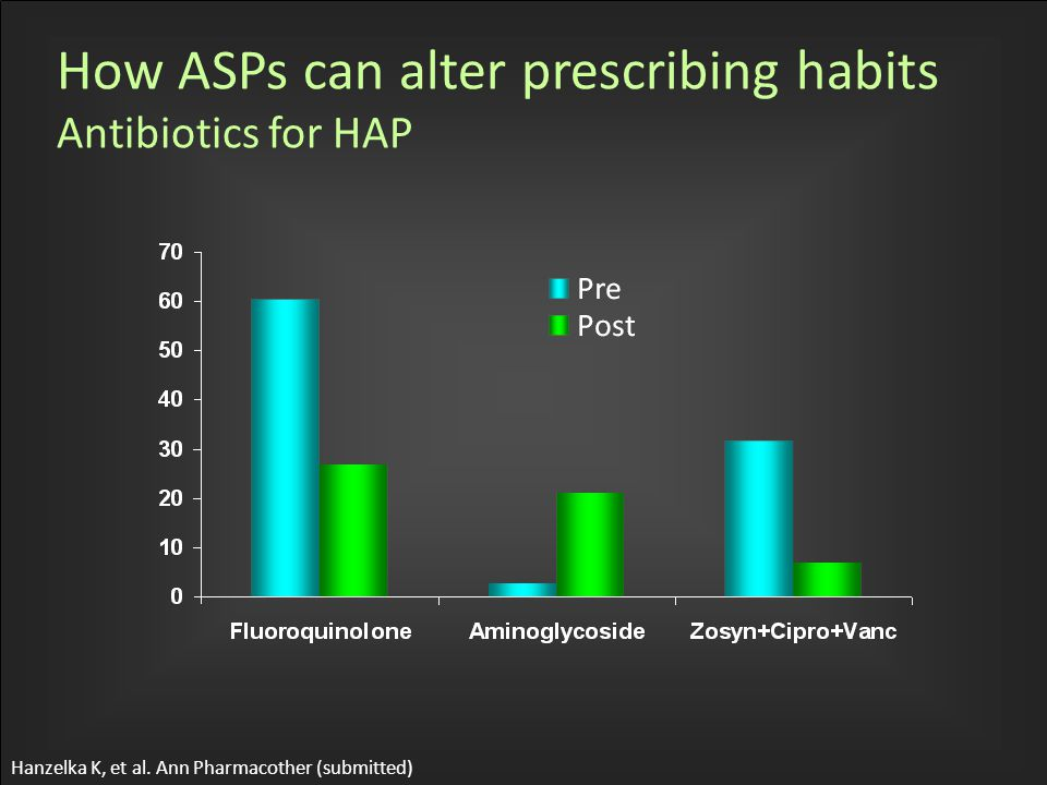 How ASPs can alter prescribing habits Antibiotics for HAP Hanzelka K, et al. Ann Pharmacother (submitted)