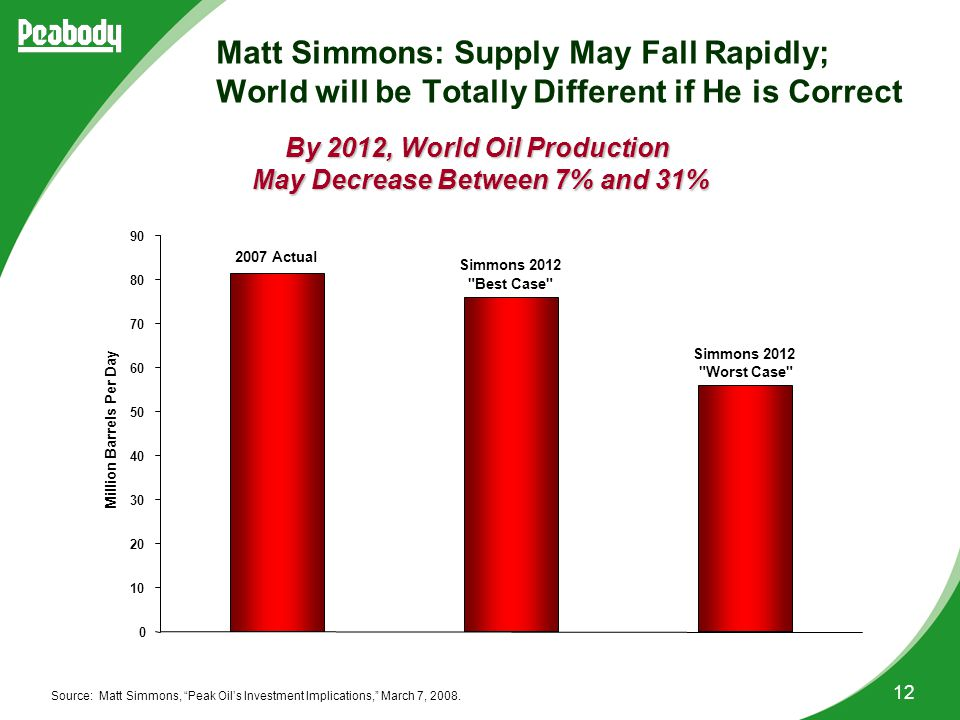 12 Source: Matt Simmons, Peak Oil's Investment Implications, March 7, 2008.