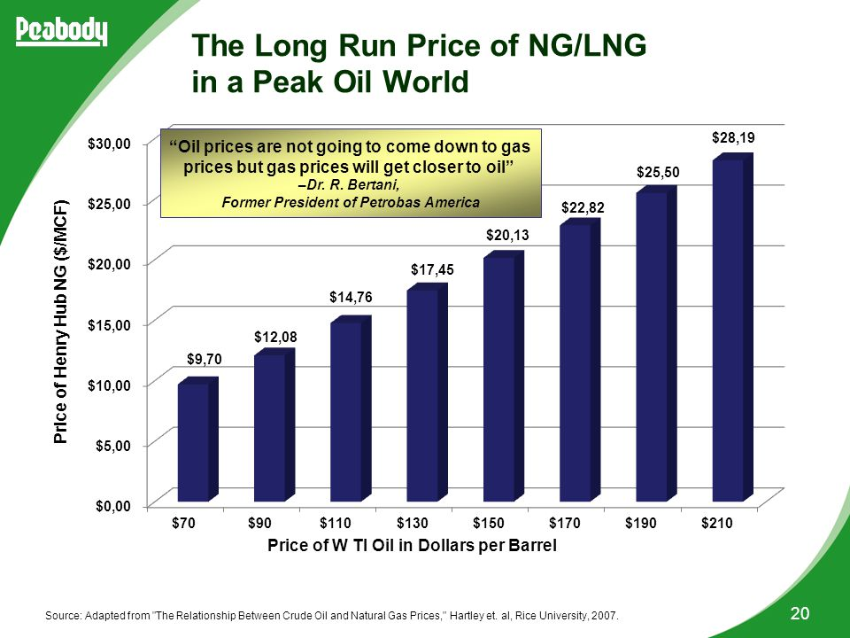 20 The Long Run Price of NG/LNG in a Peak Oil World Source: Adapted from The Relationship Between Crude Oil and Natural Gas Prices, Hartley et.