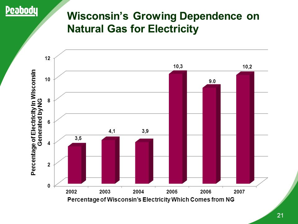 21 Percentage of Wisconsin's Electricity Which Comes from NG Wisconsin's Growing Dependence on Natural Gas for Electricity