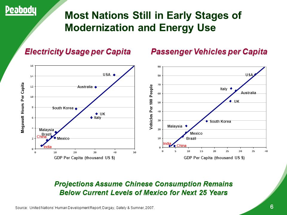 6 Electricity Usage per Capita Passenger Vehicles per Capita Source: United Nations' Human Development Report; Dargay, Gately & Sumner, 2007.