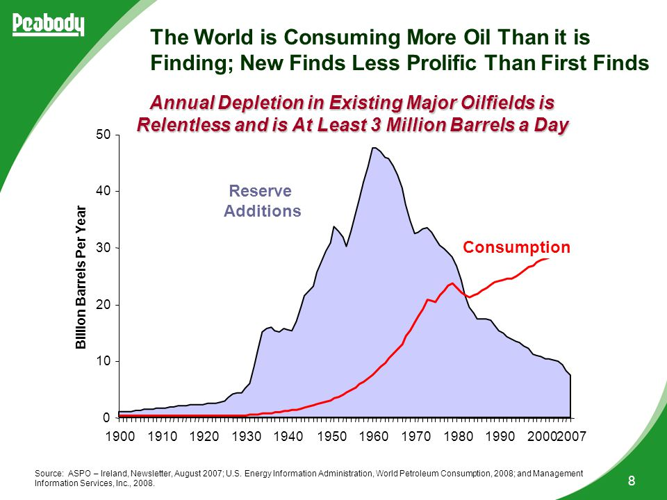 8 Reserve Additions Consumption The World is Consuming More Oil Than it is Finding; New Finds Less Prolific Than First Finds Source: ASPO – Ireland, Newsletter, August 2007; U.S.