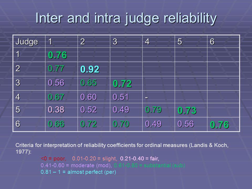 Inter and intra judge reliability Judge123456 10.76 20.770.92 30.560.650.72 40.670.600.51- 50.380.520.490.790.73 60.660.720.700.490.560.76 Criteria fo