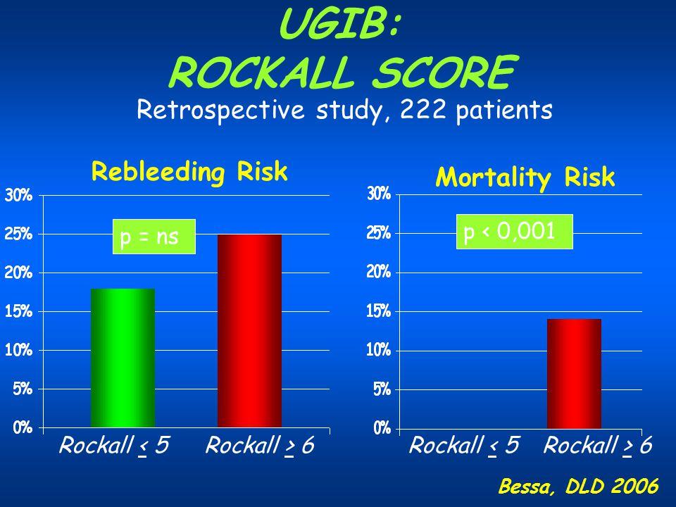 UGIB: ROCKALL SCORE Retrospective study, 222 patients Rebleeding Risk Mortality Risk Rockall < 5Rockall > 6 p = ns Rockall < 5Rockall > 6 p < 0,001 Be