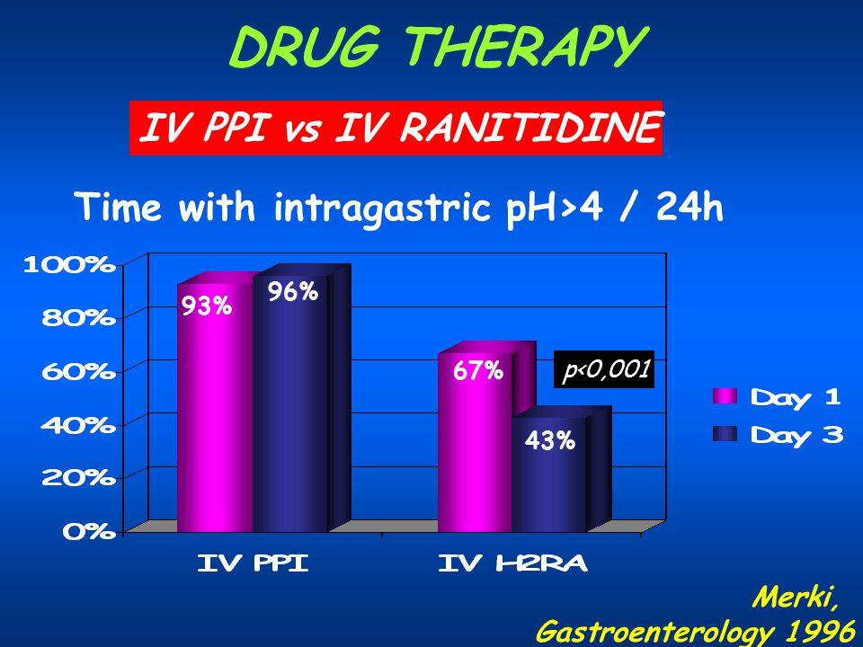 DRUG THERAPY Merki, Gastroenterology 1996 Time with intragastric pH>4 / 24h p<0,001 93% 96% 67% 43% IV PPI vs IV RANITIDINE