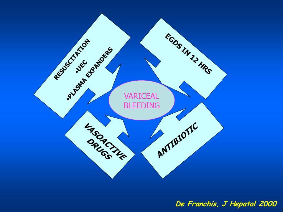 VARICEAL BLEEDING RESUSCITATION UEC PLASMA EXPANDERS EGDS IN 12 HRS De Franchis, J Hepatol 2000 ANTIBIOTIC VASOACTIVE DRUGS