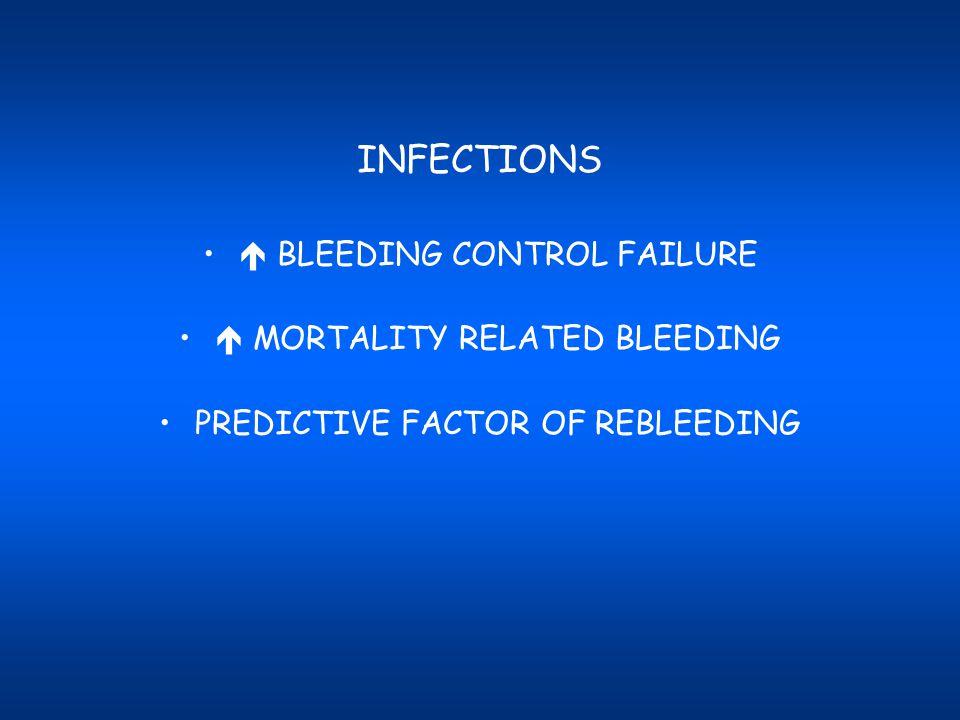 INFECTIONS  BLEEDING CONTROL FAILURE  MORTALITY RELATED BLEEDING PREDICTIVE FACTOR OF REBLEEDING