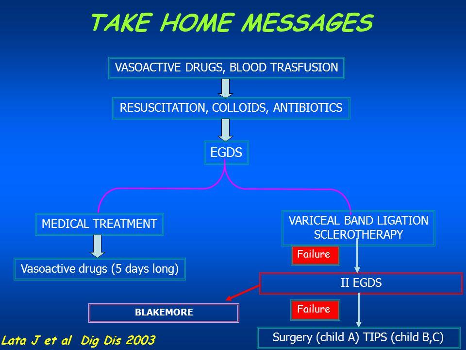 VASOACTIVE DRUGS, BLOOD TRASFUSION RESUSCITATION, COLLOIDS, ANTIBIOTICS EGDS MEDICAL TREATMENT Vasoactive drugs (5 days long) VARICEAL BAND LIGATION S