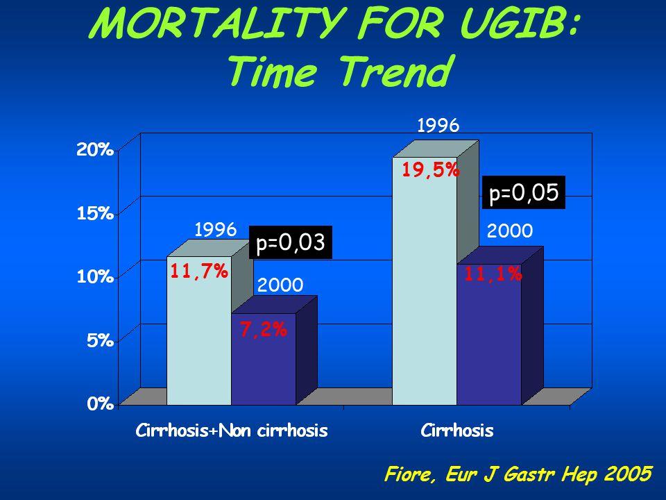 MORTALITY FOR UGIB: Time Trend 1996 2000 1996 2000 11,7% 7,2% 19,5% 11,1% p=0,03 p=0,05 Fiore, Eur J Gastr Hep 2005