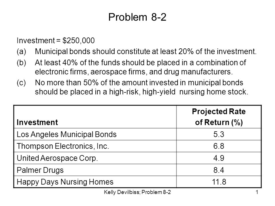 Kelly Devilbiss; Problem 8-21 Problem 8-2 Investment = $250,000 (a)Municipal bonds should constitute at least 20% of the investment. (b)At least 40% o