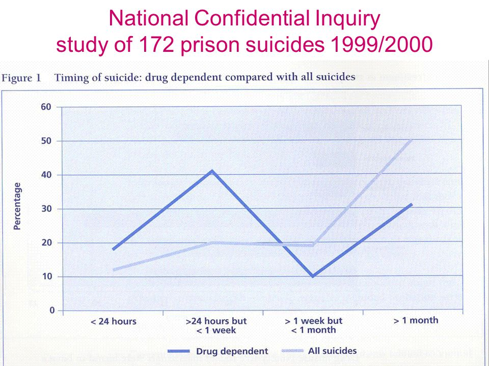 National Confidential Inquiry study of 172 prison suicides 1999/2000