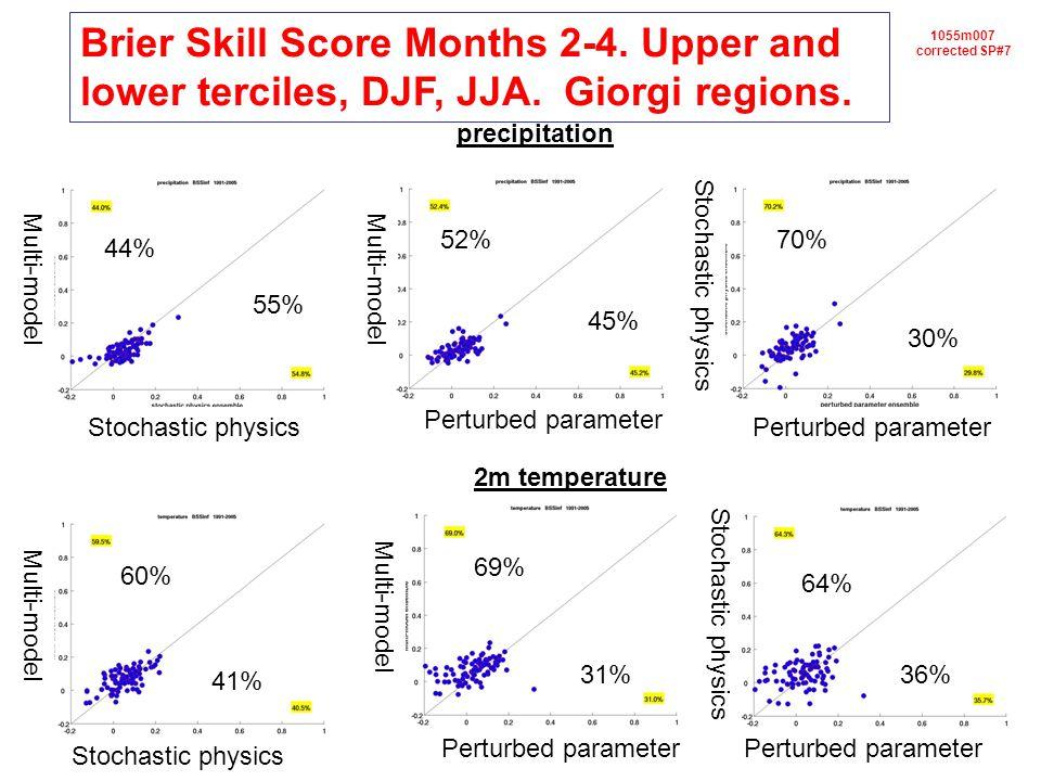 1055m007 corrected SP#7 2m temperature precipitation 44% 55% 52% 45% 30% 70% 60% 41% 31%36% 64% 69% Multi-model Stochastic physics Perturbed parameter Stochastic physics Perturbed parameter Stochastic physics Perturbed parameter Brier Skill Score Months 2-4.