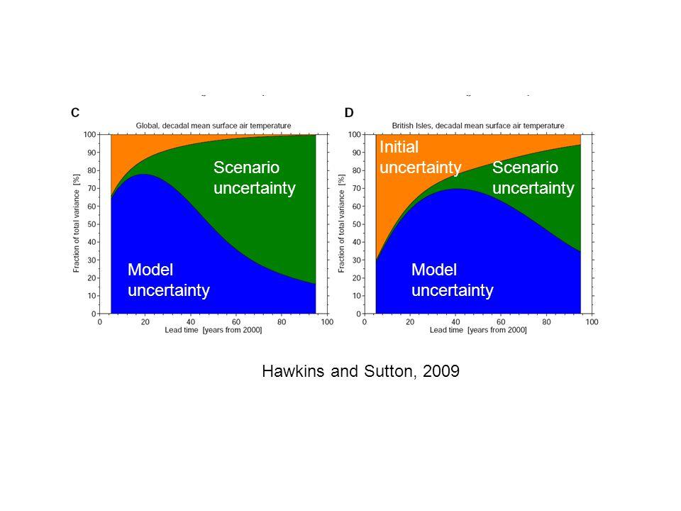 Model uncertainty Scenario uncertainty Initial uncertainty Hawkins and Sutton, 2009