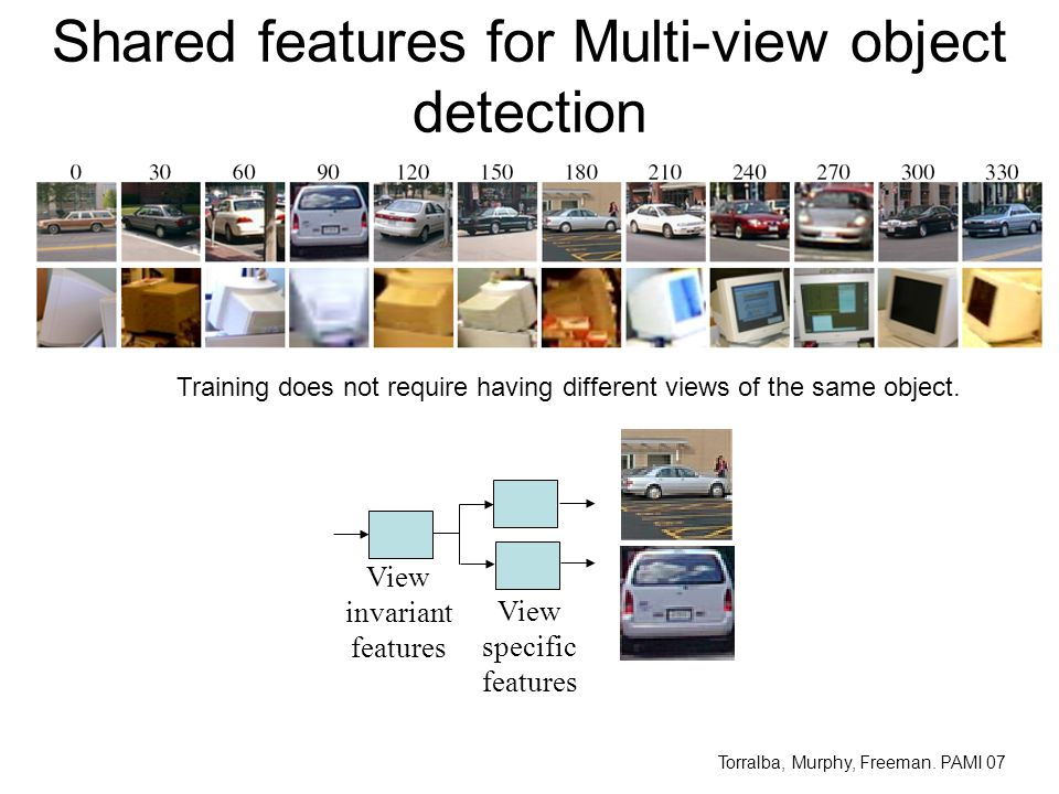 Shared features for Multi-view object detection View invariant features View specific features Training does not require having different views of the same object.