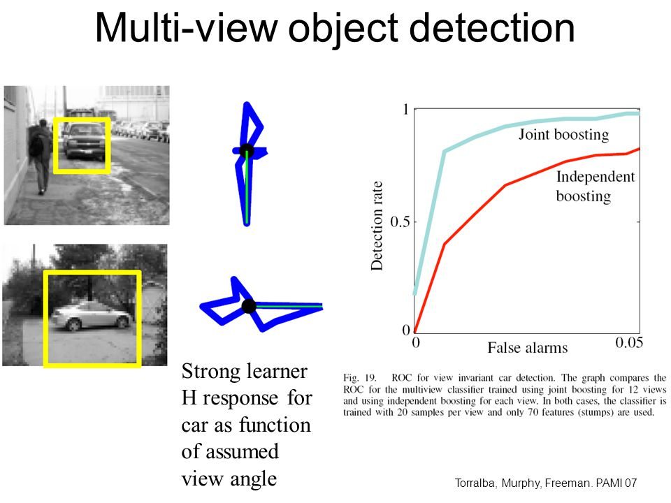 Multi-view object detection Strong learner H response for car as function of assumed view angle Torralba, Murphy, Freeman.