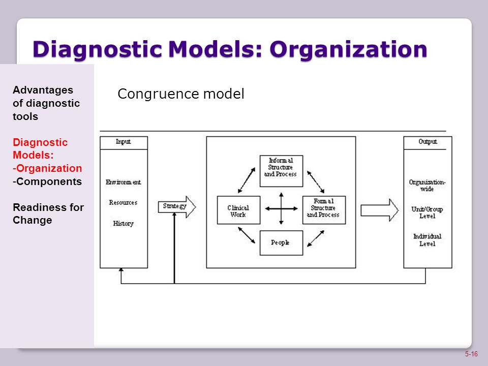 Diagnostic Models: Organization Congruence model 5-16 Advantages of diagnostic tools Diagnostic Models: -Organization -Components Readiness for Change