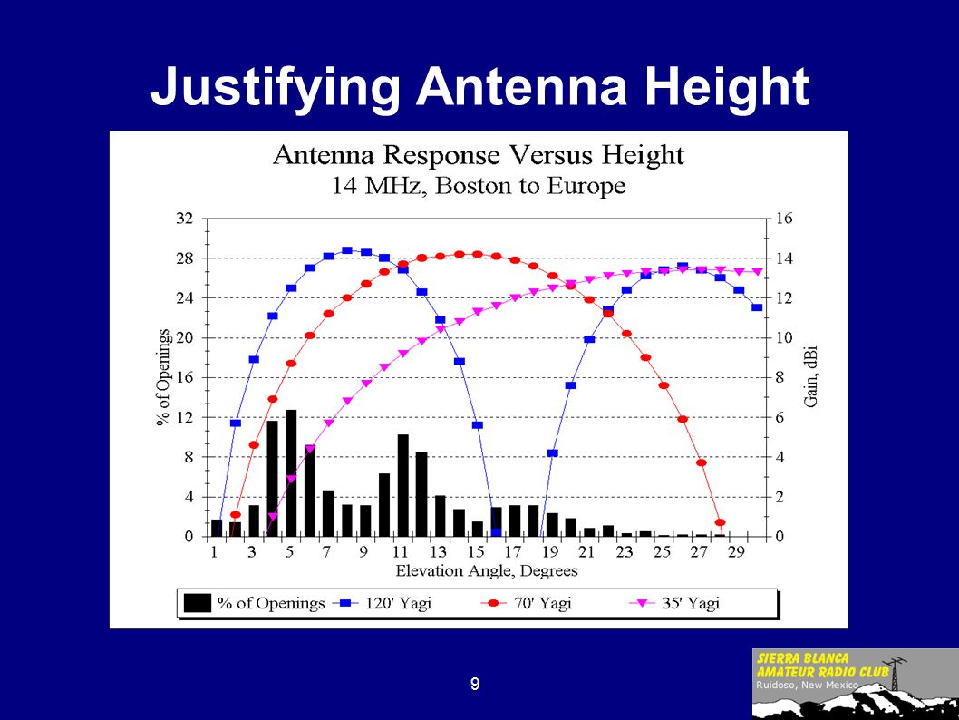 9 Justifying Antenna Height