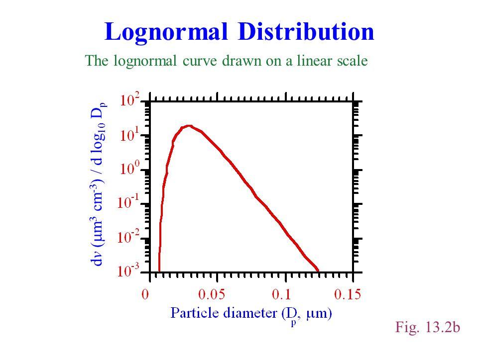 Lognormal Distribution Fig.