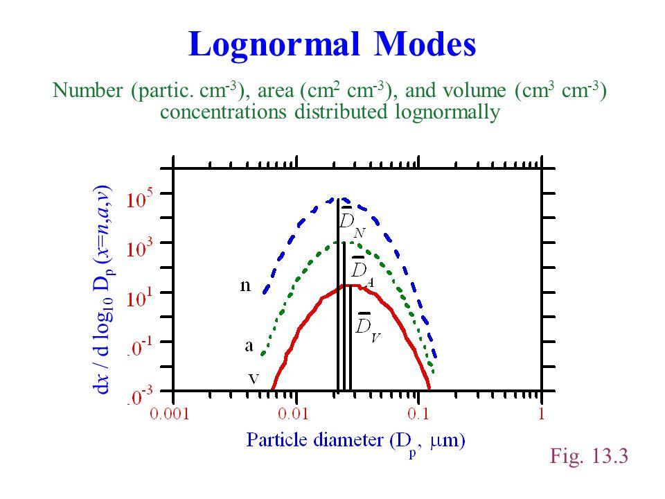 Lognormal Modes Fig. 13.3 Number (partic.