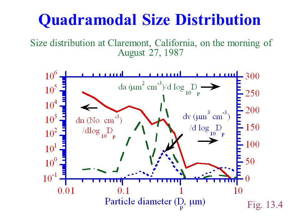 Quadramodal Size Distribution Size distribution at Claremont, California, on the morning of August 27, 1987 Fig. 13.4