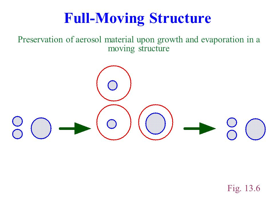 Full-Moving Structure Preservation of aerosol material upon growth and evaporation in a moving structure Fig.