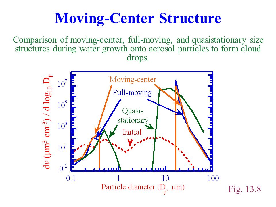 Moving-Center Structure Comparison of moving-center, full-moving, and quasistationary size structures during water growth onto aerosol particles to form cloud drops.