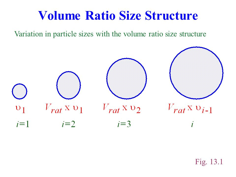 Volume Ratio Size Structure Fig. 13.1 Variation in particle sizes with the volume ratio size structure