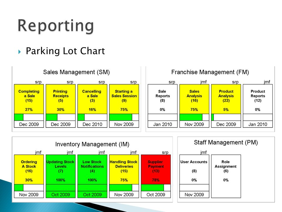  Parking Lot Chart