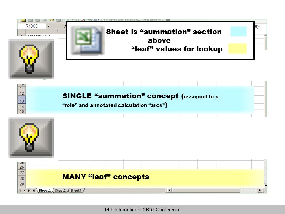 SINGLE summation concept ( assigned to a role and annotated with calculation arcs ) MANY instance concepts ( at top to be found first by lookups ) MANY leaf concepts SINGLE summation concept ( assigned to a role and annotated calculation arcs ) Sheet is summation section above leaf values for lookup 14th International XBRL Conference