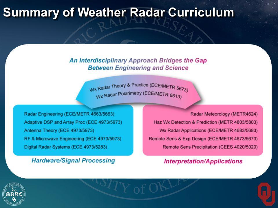 Summary of Weather Radar Curriculum