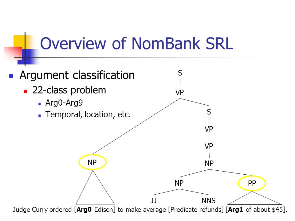 Overview of NomBank SRL Judge Curry ordered [Arg0 Edison] to make average [Predicate refunds] [Arg1 of about $45].