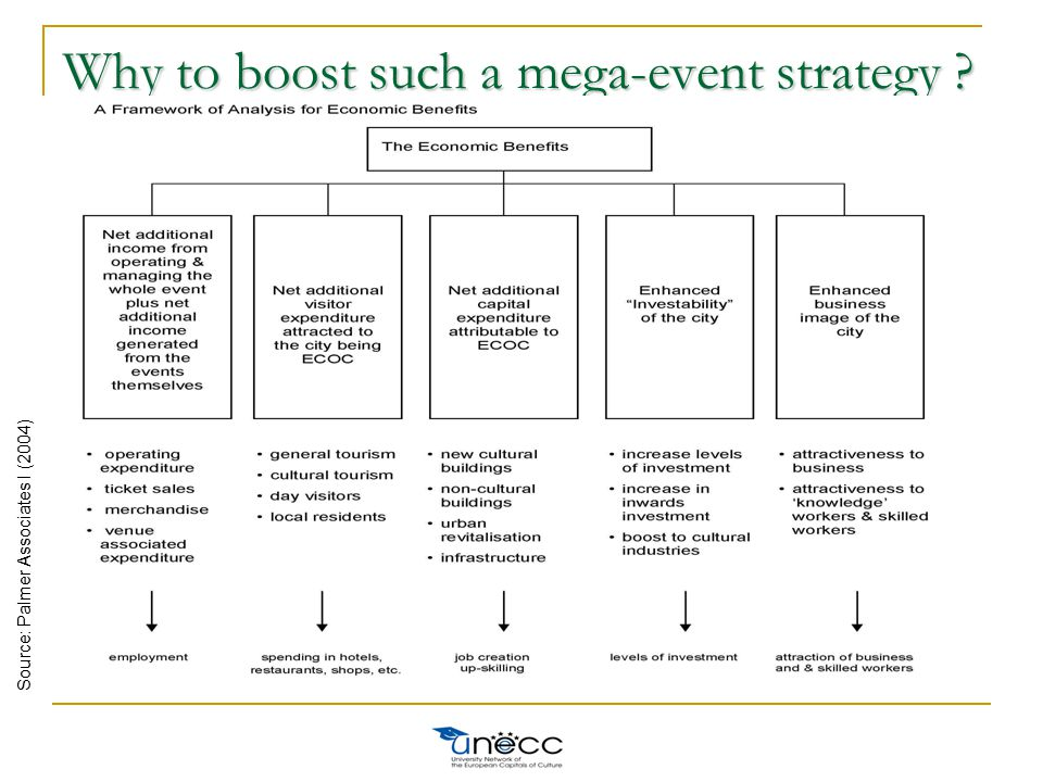 Why to boost such a mega-event strategy ? Source: Palmer Associates I (2004)