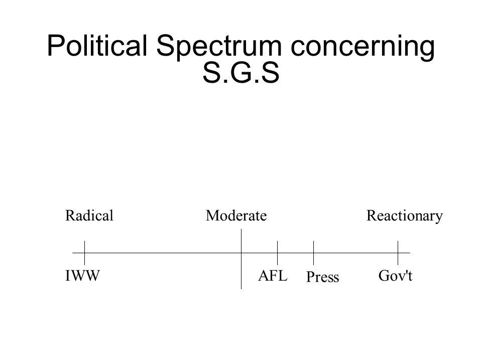 Political Spectrum concerning S.G.S IWWAFL Press Gov t RadicalReactionary Moderate