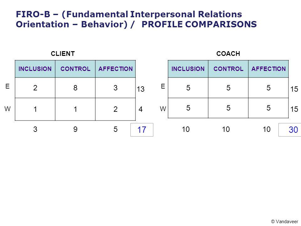 FIRO-B – (Fundamental Interpersonal Relations Orientation – Behavior) / PROFILE COMPARISONS COACHCLIENT EE WW 10 INCLUSIONCONTROLAFFECTION 555 555 15