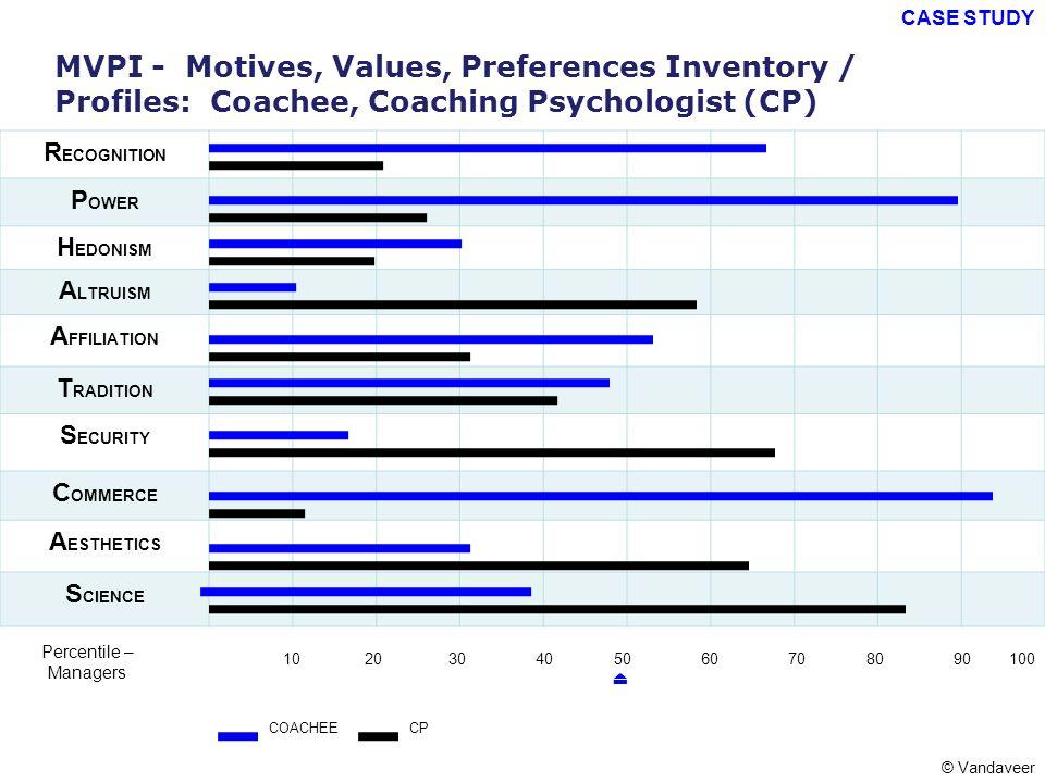 MVPI - Motives, Values, Preferences Inventory / Profiles: Coachee, Coaching Psychologist (CP) R ECOGNITION P OWER H EDONISM A LTRUISM A FFILIATION T R