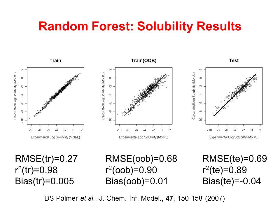Random Forest: Solubility Results RMSE(te)=0.69 r 2 (te)=0.89 Bias(te)=-0.04 RMSE(tr)=0.27 r 2 (tr)=0.98 Bias(tr)=0.005 RMSE(oob)=0.68 r 2 (oob)=0.90 Bias(oob)=0.01 DS Palmer et al., J.