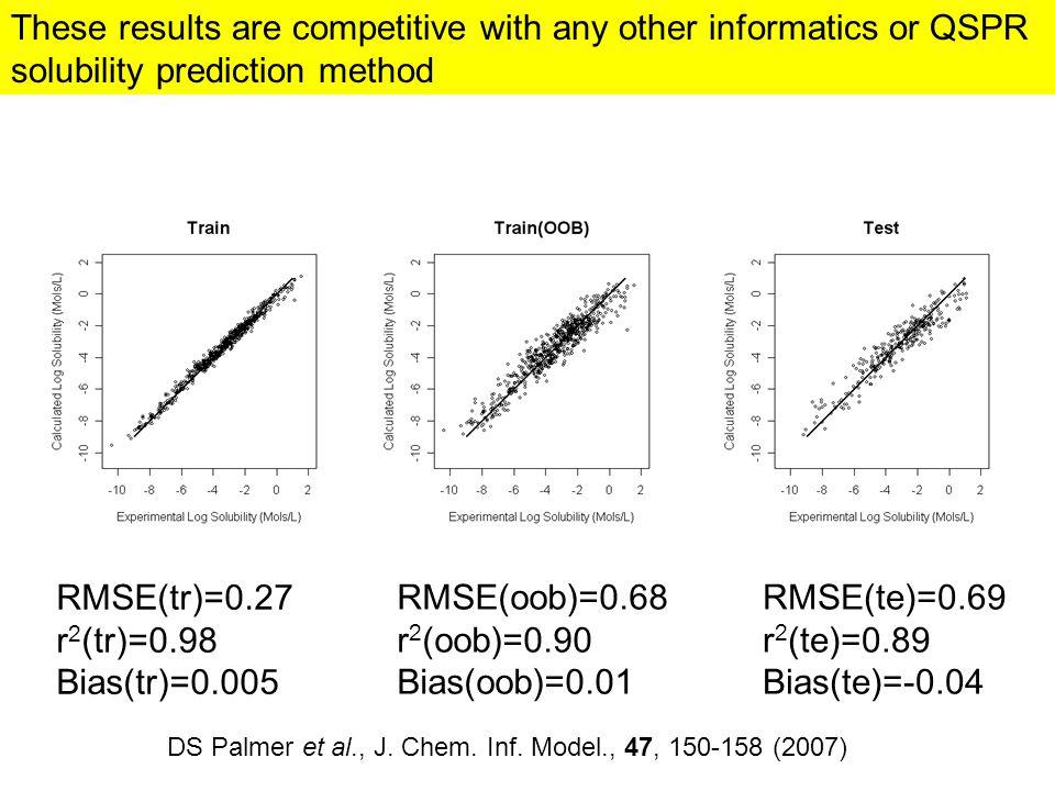 RMSE(te)=0.69 r 2 (te)=0.89 Bias(te)=-0.04 RMSE(tr)=0.27 r 2 (tr)=0.98 Bias(tr)=0.005 RMSE(oob)=0.68 r 2 (oob)=0.90 Bias(oob)=0.01 DS Palmer et al., J