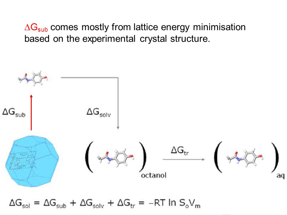  G sub comes mostly from lattice energy minimisation based on the experimental crystal structure.