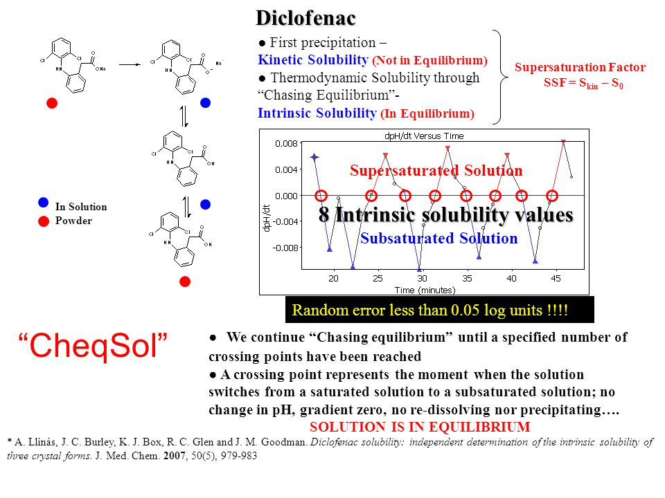 Diclofenac In Solution Powder ● We continue Chasing equilibrium until a specified number of crossing points have been reached ● A crossing point represents the moment when the solution switches from a saturated solution to a subsaturated solution; no change in pH, gradient zero, no re-dissolving nor precipitating….