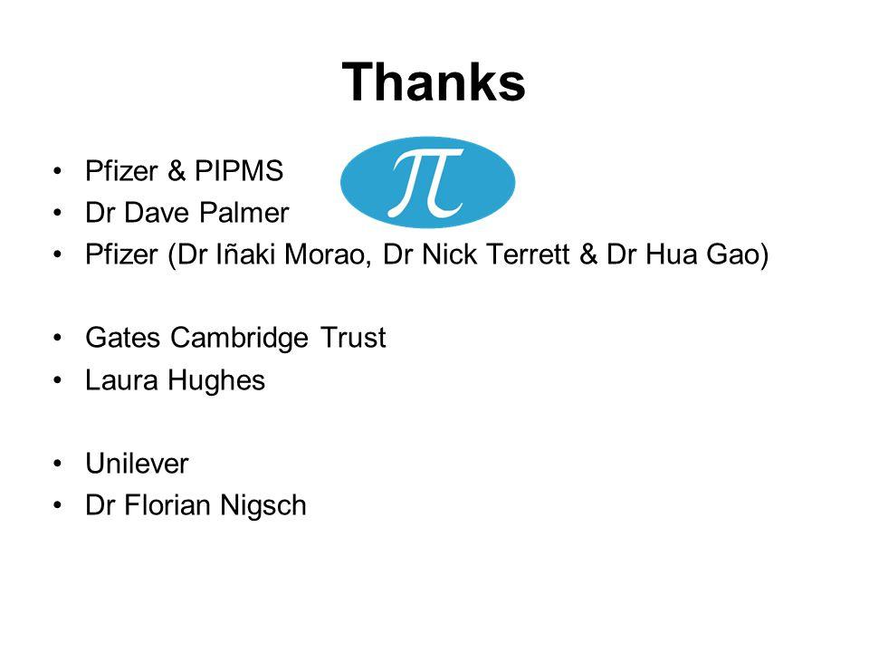 Thanks Pfizer & PIPMS Dr Dave Palmer Pfizer (Dr Iñaki Morao, Dr Nick Terrett & Dr Hua Gao) Gates Cambridge Trust Laura Hughes Unilever Dr Florian Nigsch