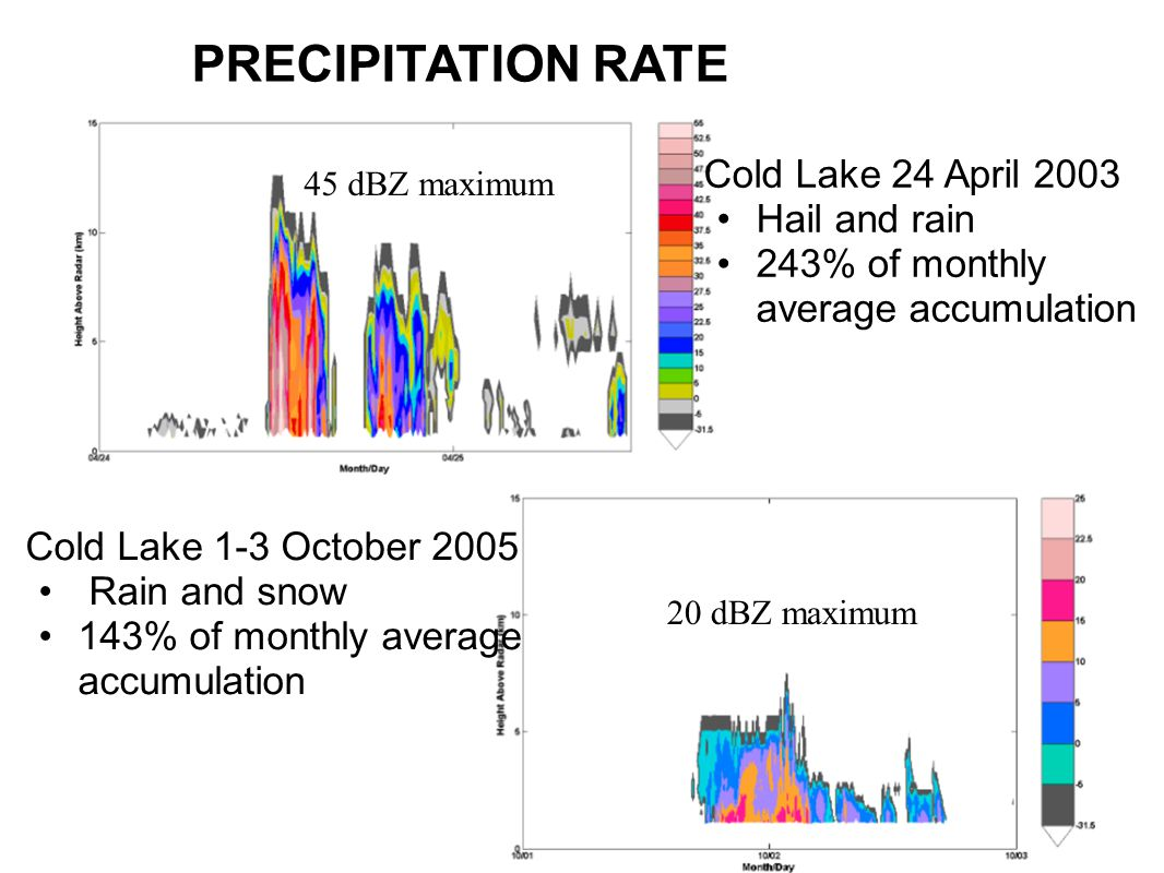 Cold Lake 24 April 2003 Hail and rain 243% of monthly average accumulation Cold Lake 1-3 October 2005 Rain and snow 143% of monthly average accumulation PRECIPITATION RATE 45 dBZ maximum 20 dBZ maximum