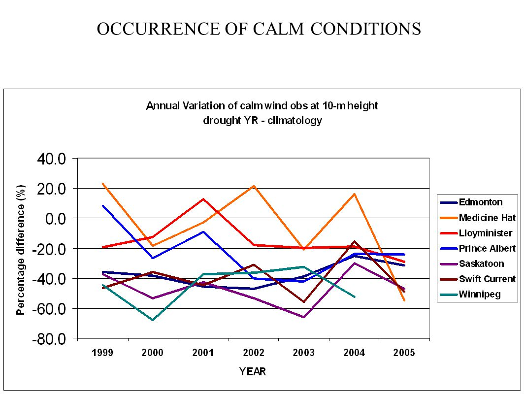 OCCURRENCE OF CALM CONDITIONS