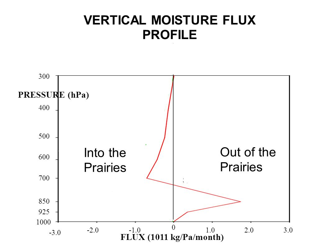 Mackenzie Saskatchewan 400 500 600 700 850 925 1000 300 -2.0 -3.0 0 1.02.03.0 PRESSURE (hPa) FLUX (1011 kg/Pa/month) VERTICAL MOISTURE FLUX PROFILE Into the Prairies Out of the Prairies