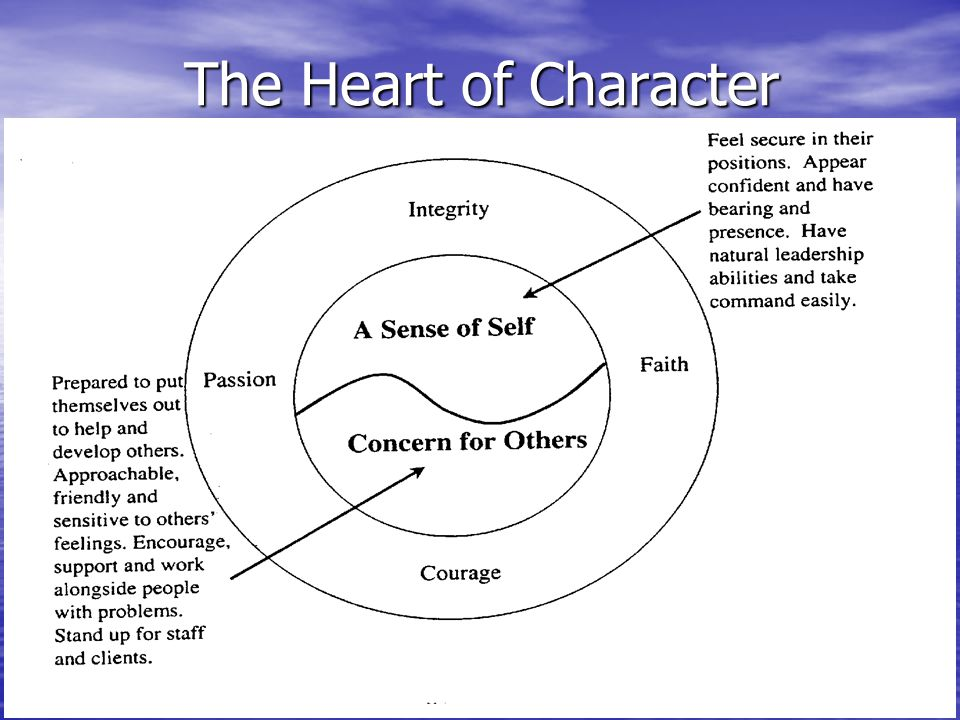 The Heart of Character