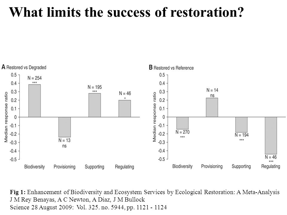 Fig 1: Enhancement of Biodiversity and Ecosystem Services by Ecological Restoration: A Meta-Analysis J M Rey Benayas, A C Newton, A Diaz, J M Bullock