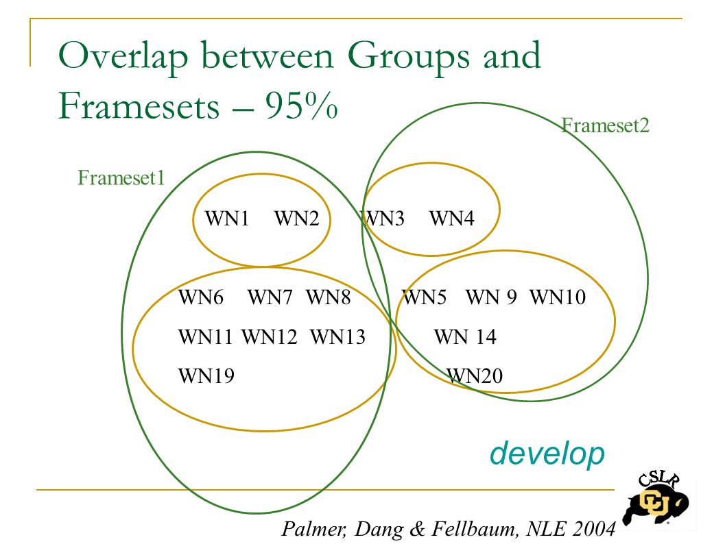 Overlap between Groups and Framesets – 95% WN1 WN2 WN3 WN4 WN6 WN7 WN8 WN5 WN 9 WN10 WN11 WN12 WN13 WN 14 WN19 WN20 Frameset1 Frameset2 develop Palmer, Dang & Fellbaum, NLE 2004