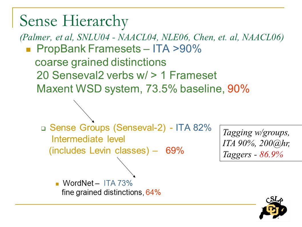 Sense Hierarchy (Palmer, et al, SNLU04 - NAACL04, NLE06, Chen, et.