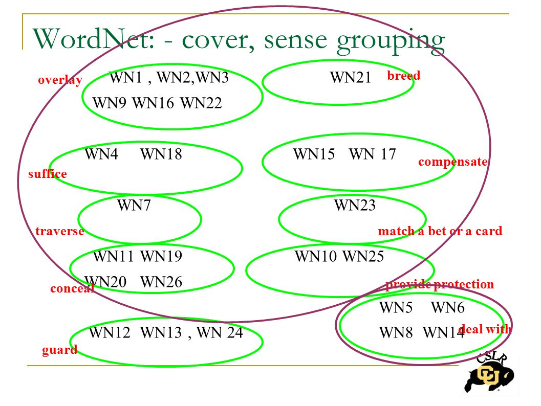 WordNet: - cover, sense grouping WN1, WN2,WN3 WN21 WN9 WN16 WN22 WN4 WN18 WN15 WN 17 WN7 WN23 WN11 WN19 WN10 WN25 WN20 WN26 WN5 WN6 WN12 WN13, WN 24 WN8 WN14 overlay suffice traverse conceal guard breed match a bet or a card compensate provide protection deal with