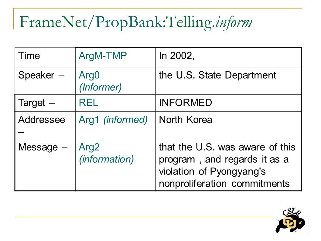 FrameNet/PropBank:Telling.inform TimeArgM-TMPIn 2002, Speaker –Arg0 (Informer) the U.S.